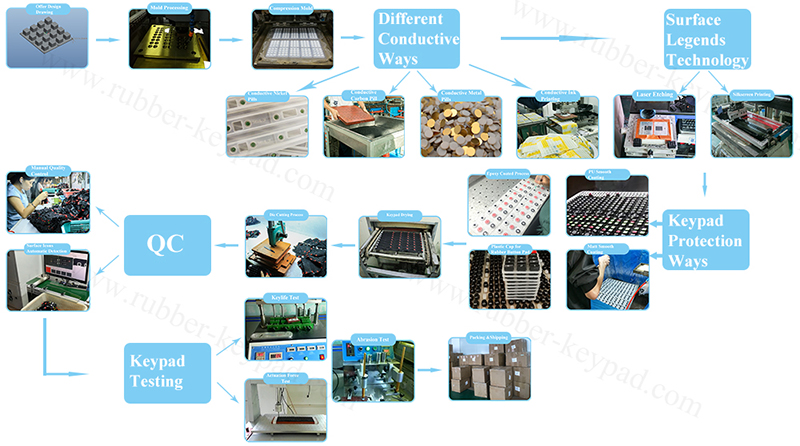 keypad manufacture process